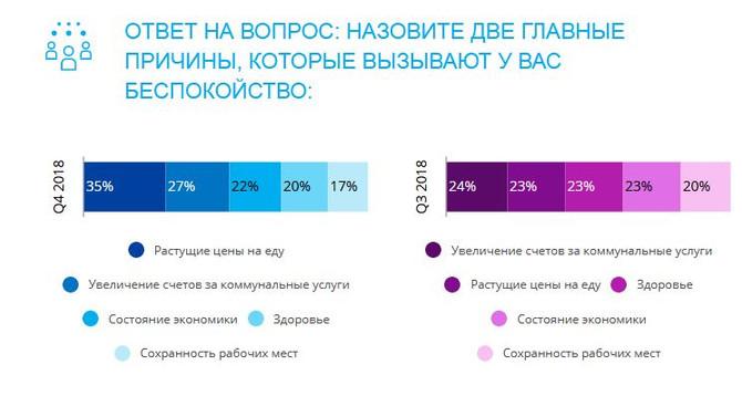 Рост цен на еду беспокоит россиян больше всего