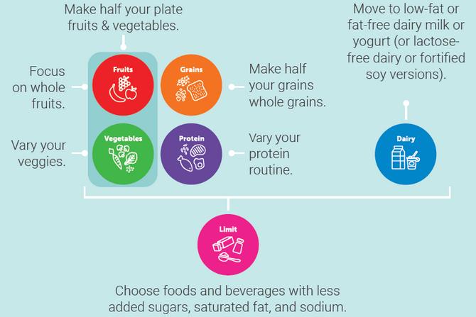 Опубликованы рекомендации США по правильному питанию