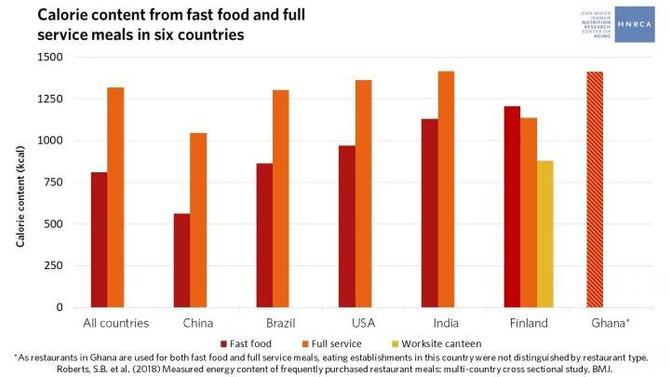 Большие порции - одна из причин ожирения