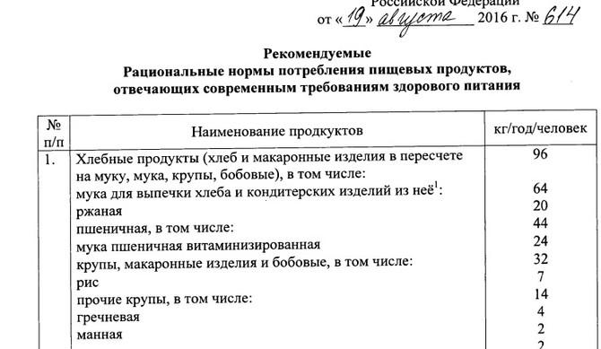 """Минздрав опубликовал """"Рекомендации по рациональным нормам потребления пищевых продуктов""""."""
