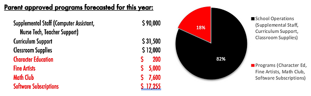 Graph for Pledge Drive.png