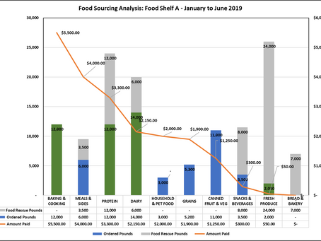 Data for Good: FFEN's Food Sourcing Analysis
