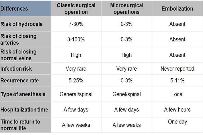 Comparison of advantages and disadvantages of embolization and surgery in varicocele.