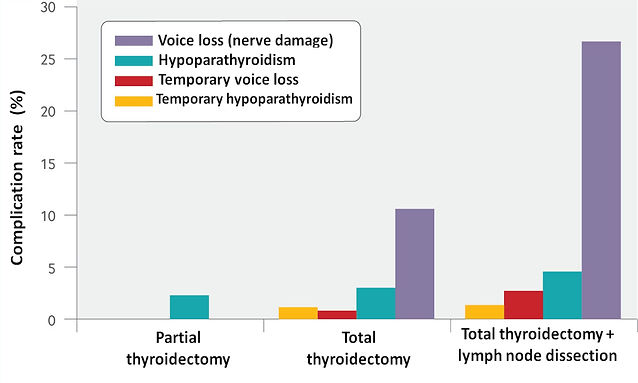 Possible complications of thyroid surgery.