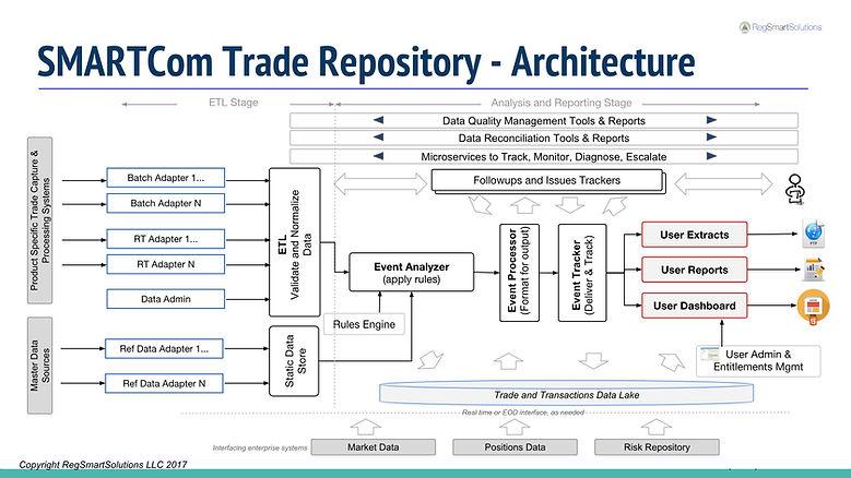 SMARTCom-Architecture.jpg