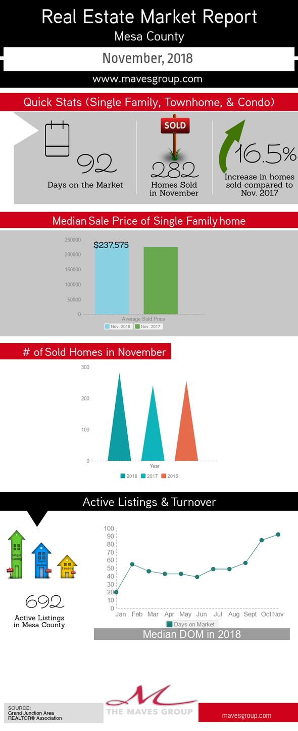 November Real Estate Market Update