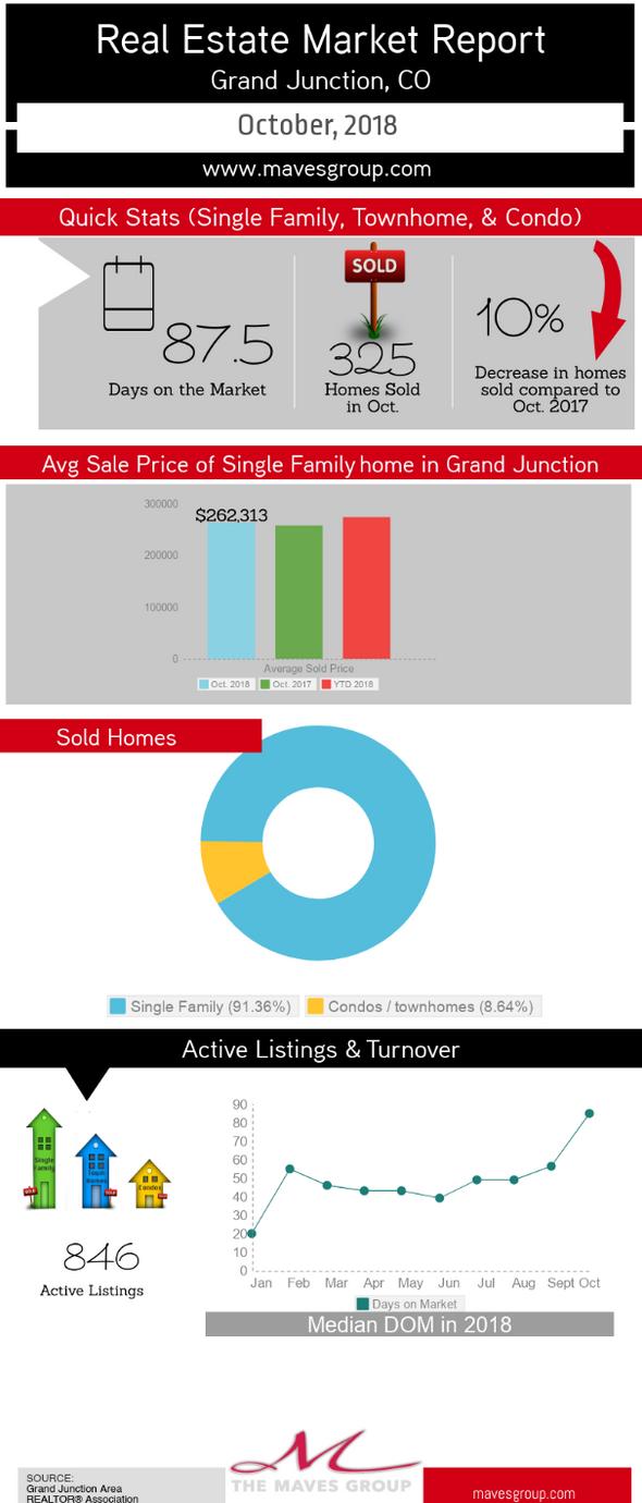 October Grand Junction Real Estate Market Report