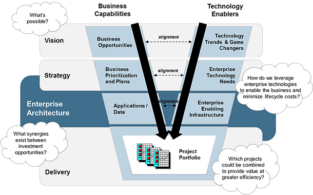Enterprise Architecture And Its Inherent Principles Centered On Business  Alignment Have Emerged As A Strategic Tool To Help Close This Gap.