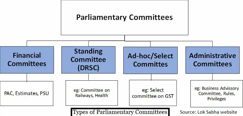 parliamentary committees in India