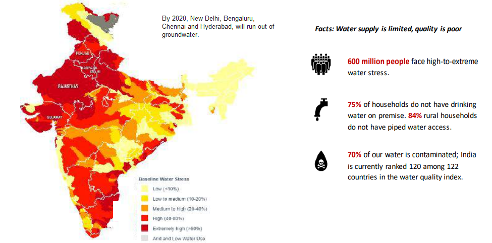 Water supply in India
