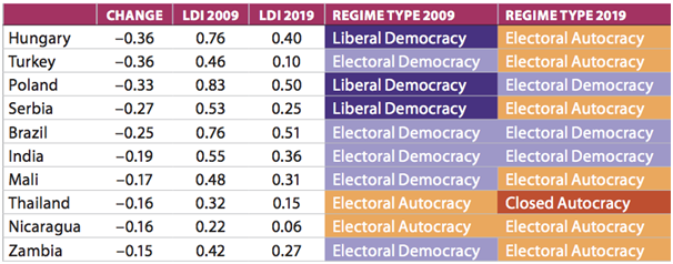Democracy standard across globe