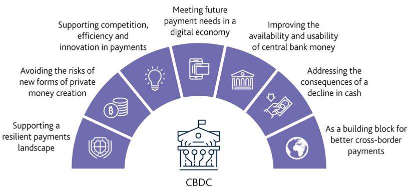 digital currency CBDC