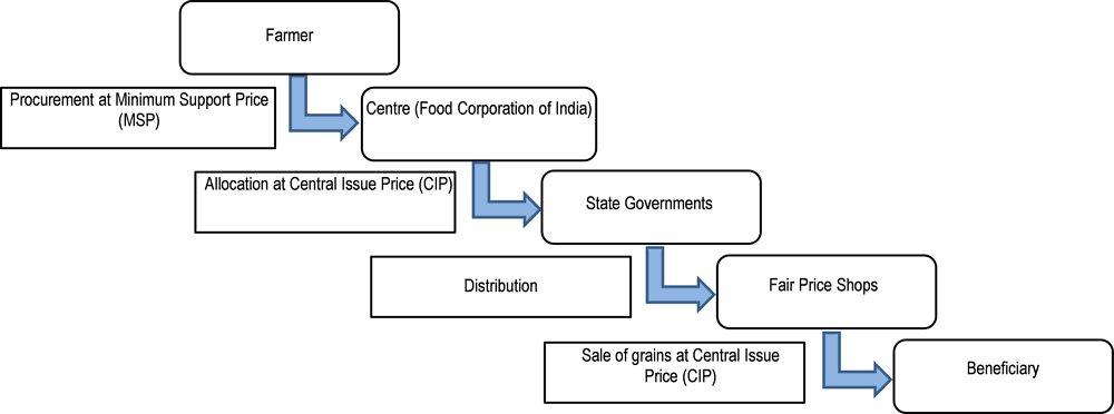 Food distribution network