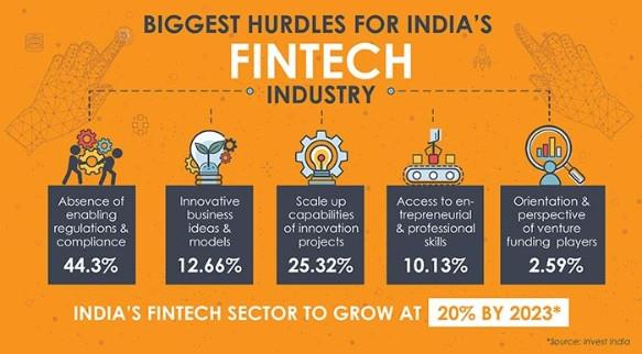 Fintech industry in India