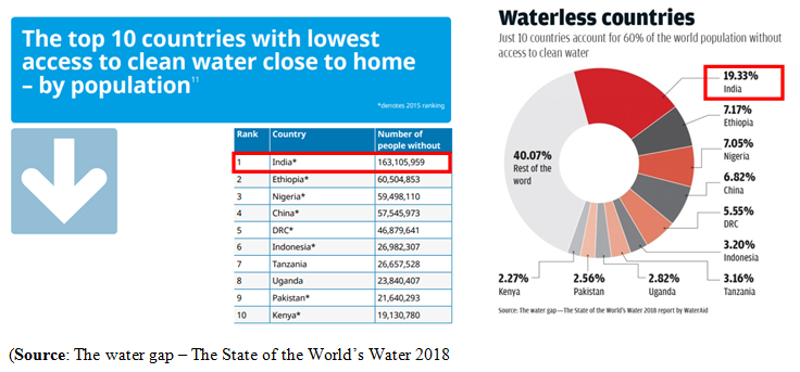 The State of the World's water 2018 report
