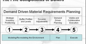 DDMRP, Robusta y Eficaz para ejecución de Supply Chain.