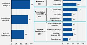 TOOLSGROUP: Analítica Avanzada versus Inteligencia Artificial.