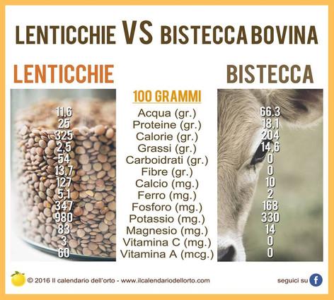 lenticchie vs carne bovina