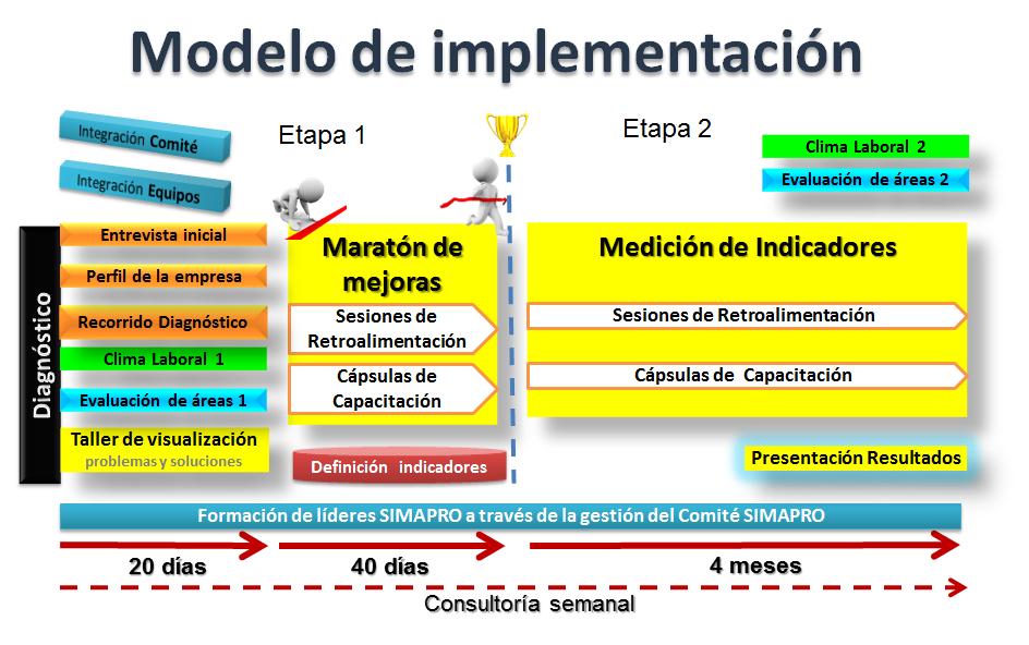 Modelo de implementación SIMAPRO