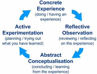 From an experience to durable learning