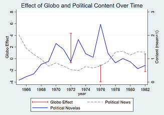 Globo_vs_Political_Content.png
