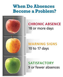 Chronic absence is 18 or more days. 9 or less is satisfactory.