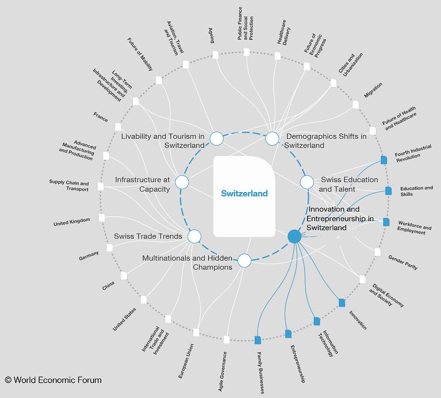 Innovation and Entrepreneurship in Switz