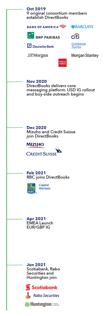 History of DirectBooks VERTICAL.png