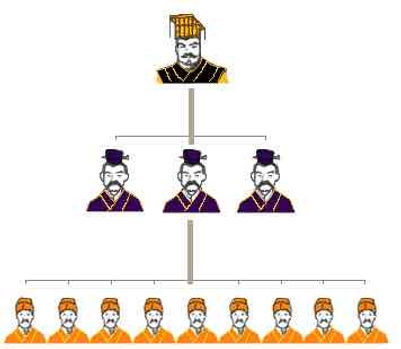 Three Councillors and Nine Ministers System of the Qin Dynasty
