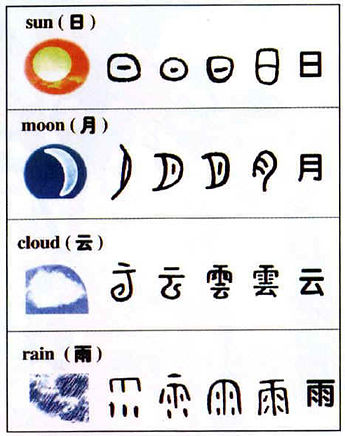 Different Stages of Chinese Characters