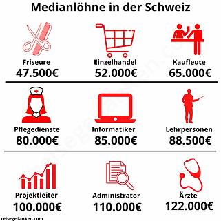 Medianlöhne in der Schweiz Reisegedanken.PNG