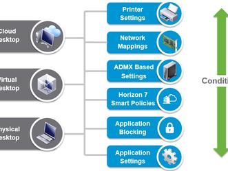 O que é VMware User Environment Manager (UEM)?