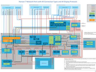 Portas de rede utilizadas pelo VMware Horizon