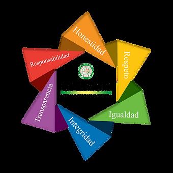 Comite Probidad y Etica Municipalidad de