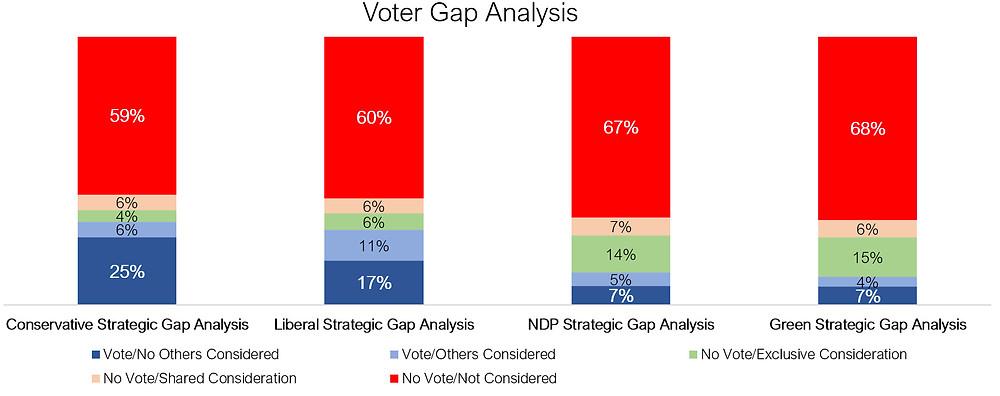 Canadian polls