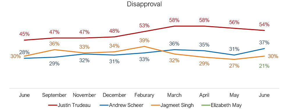 Canadian politician disapproval