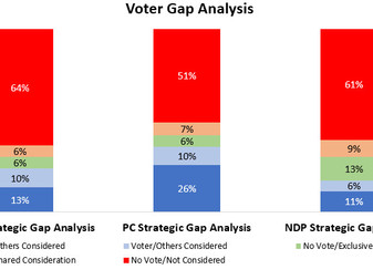 Analysis of Voter Support Ceilings for Major Ontario Parties