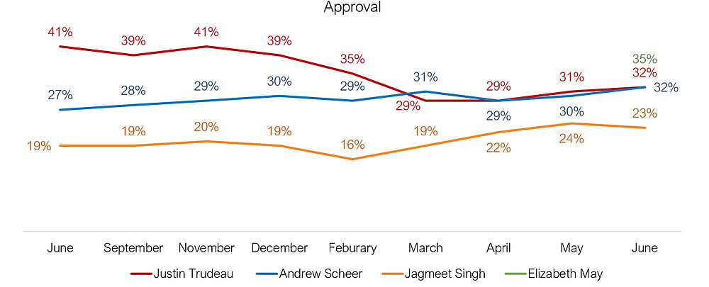 Canadian politician approval