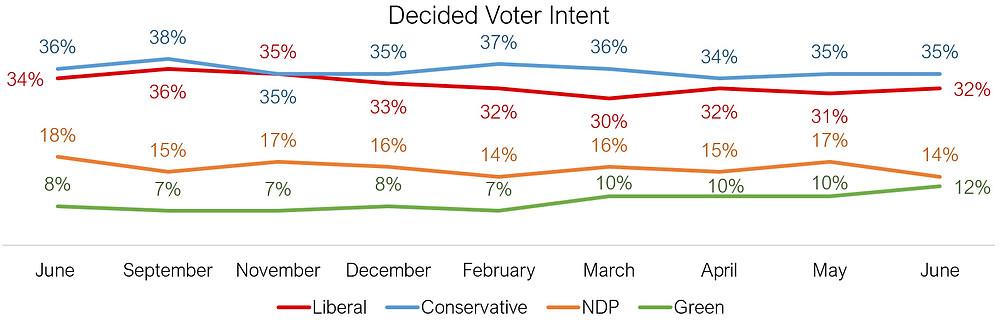 Canadian federal politics