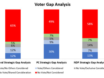 Many more Ontarians are considering Doug Ford's PC Party over Kathleen Wynne's OLP and Andrea Horwat