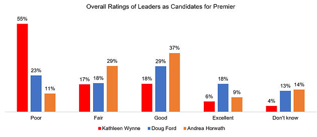 Why is Doug Ford's PC Party so far ahead at this point in time?