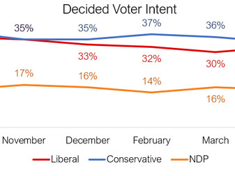 Conservatives maintain their lead