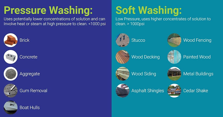 What is Soft Washing?