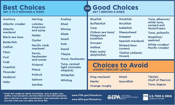 Healthy fish help your gut diversity.