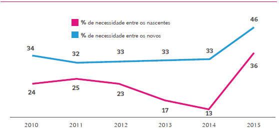 evolução da proporção do empreendedorismo por necessidade entre os empreendedores nascentes e novos no Brasil. Saiba Mais!