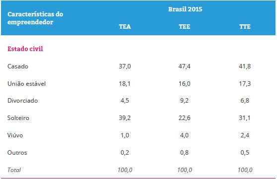 Distribuição percentual dos empreendedores segundo características sociodemográficas –Brasil 2015... Saiba mais!