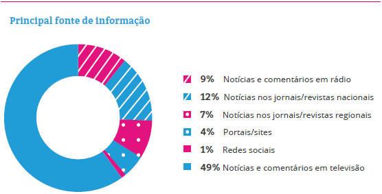 Onde os empreendedores obtêm informações e como usam as redes sociais... Saiba mais!