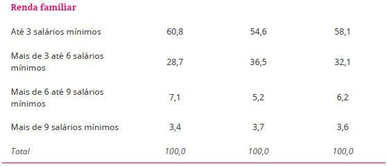 Distribuição percentual dos empreendedores segundo características sociodemográficas – Brasil 2015... Saiba mais!