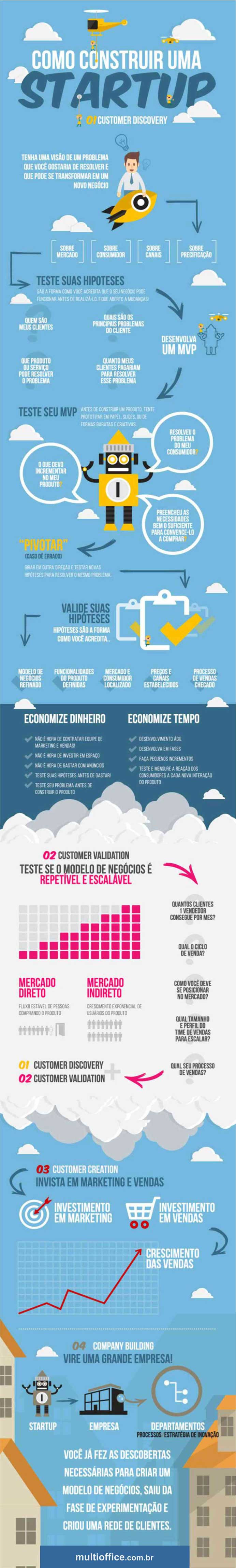 Como construir sua Startup - Apoio: Escritório Virtual Recife PE