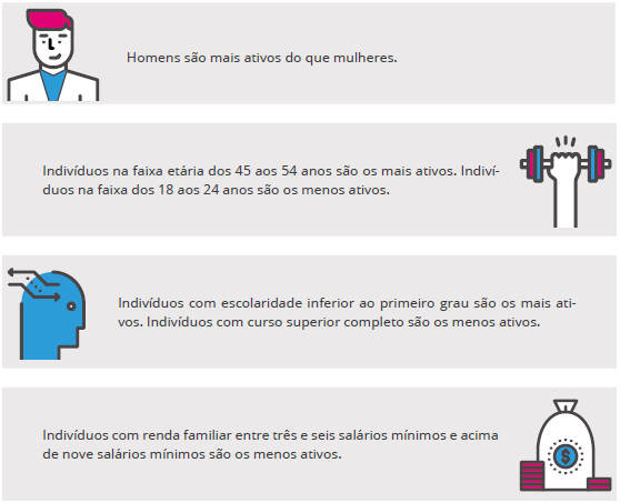 Avaliando o envolvimento da população brasileira com empreendimentos em estágio estabelecido, foram obtidas as seguintes informações... Saiba mais!